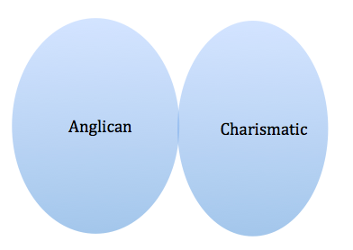 Exhibit A: Venn Diagram of Anglicans and Charismatics